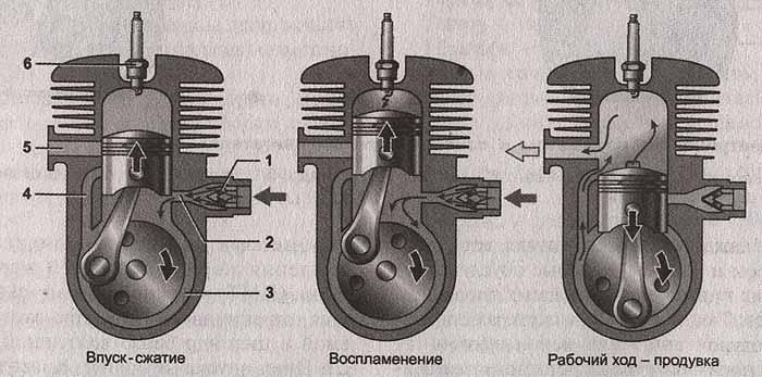 Скутеры двухтактные и четырехтактные. Эксплуатация, обслуживание и ремонт.